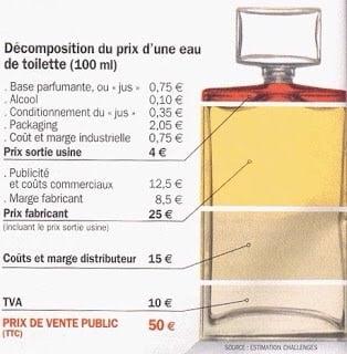 Un parfum cher n'est pas forcément un bon parfum.